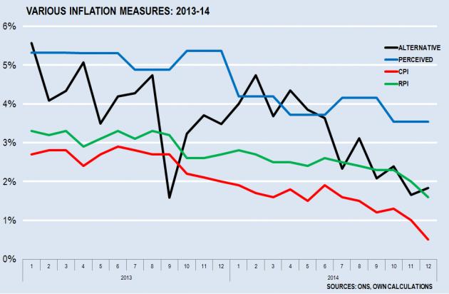 Various Inflation Measures v2