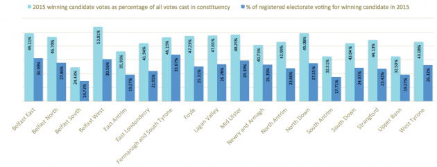 Winning candidates votes as percentage of all votes cast and eligible electorate 2015