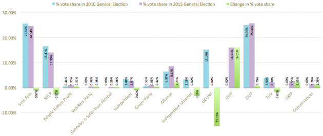 percentage vote share in 2010 2015 elections and percentage change amended