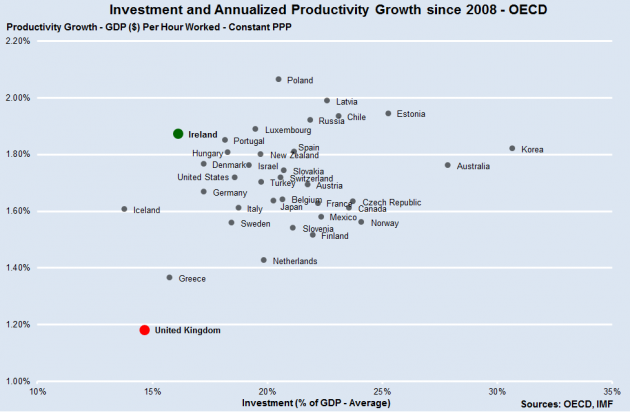 Investment & Productivity Growth