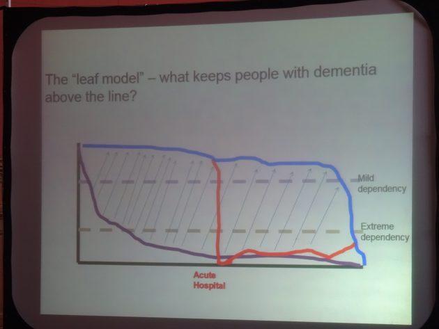 June Andrews dementia graph