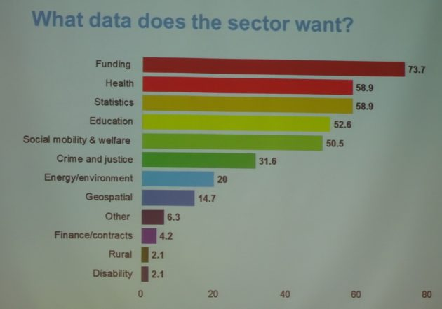 What data does the sector want