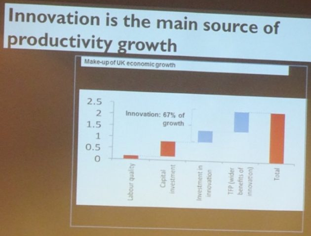 Innovation productivity