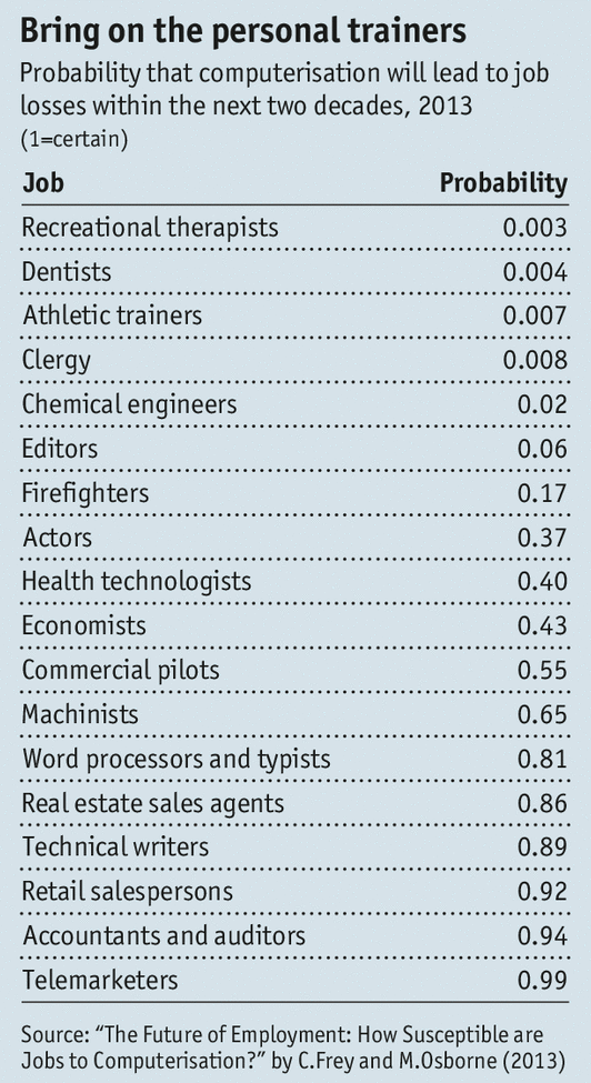 economist automated_job_losses