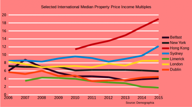 Global Property Prices