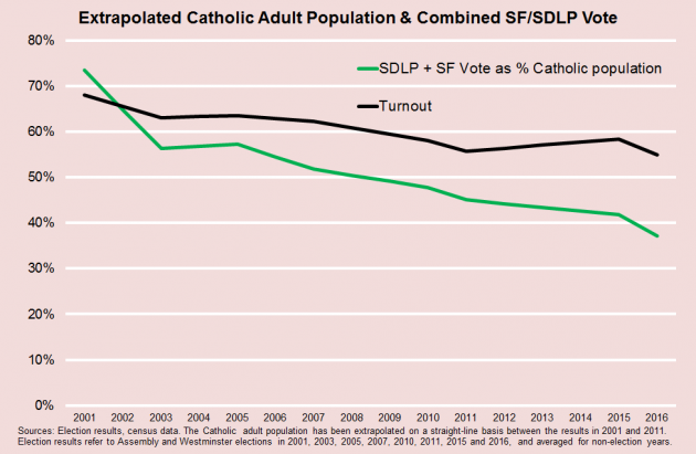 Catholic Population & SF SDLP Vote Turnout