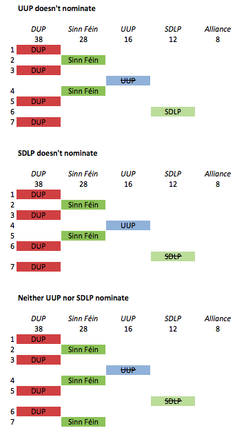 DHondt ae16 UUP and SDLP opt out