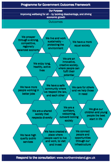 Draft Programme for Government Outcomes Framework badly tessellating hexagons