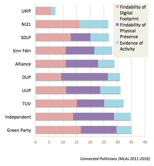 connected-politicians-stacked-bar-chart-per-party