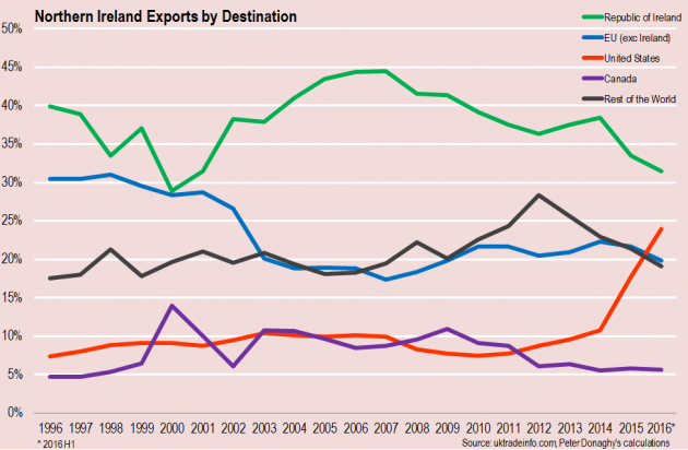 ni-exports-by-destination
