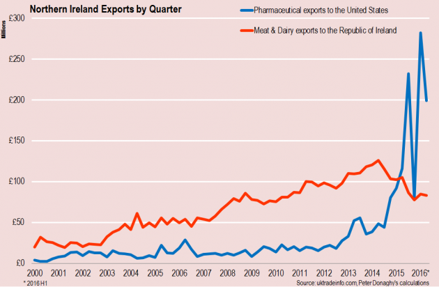 ni-exports-by-quarter