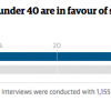 Guardian graphic under 40 Protestant voters in favour of same sex marriage