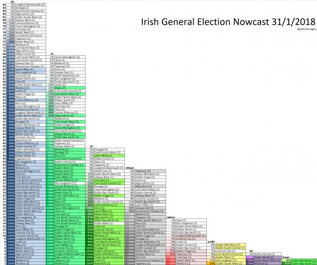 irish politics constituency betting line