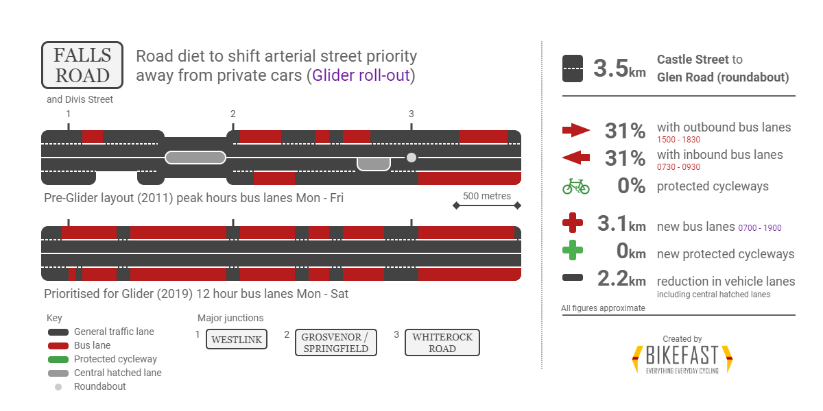 https://i1.wp.com/bikefast.org/wp-content/uploads/2019/08/Fall-Road-Glider-BRT-road-diet.png?fit=1200%2C600